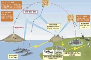 BMD運用整備構想・運用構想(イメージ図)