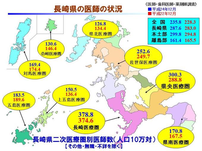 長崎県の医師の状況2013-地域医療の現状