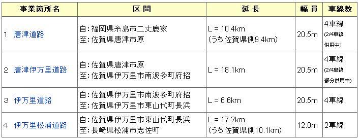西九州自動車道_詳細
